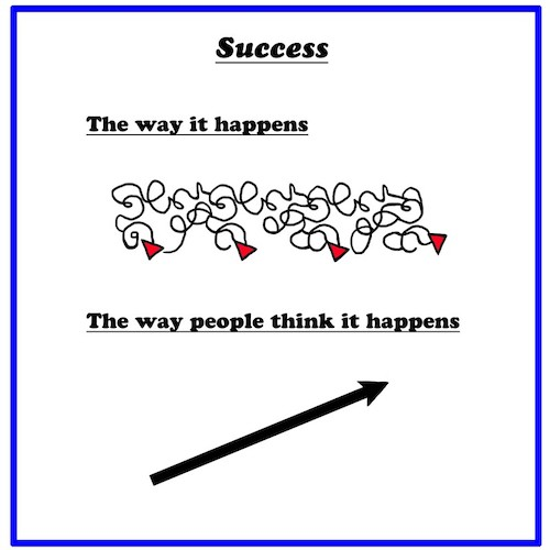 Business Musings: Expect Success